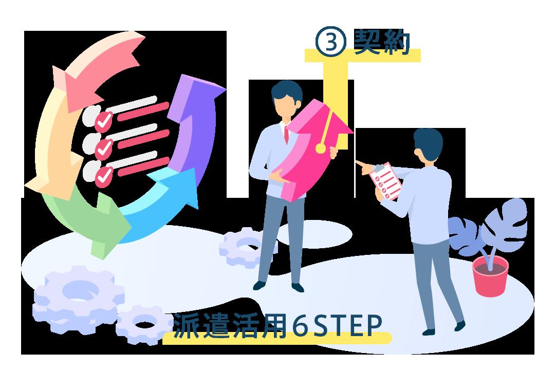 人材派遣における契約の流れ 派遣活用の6STEP③契約